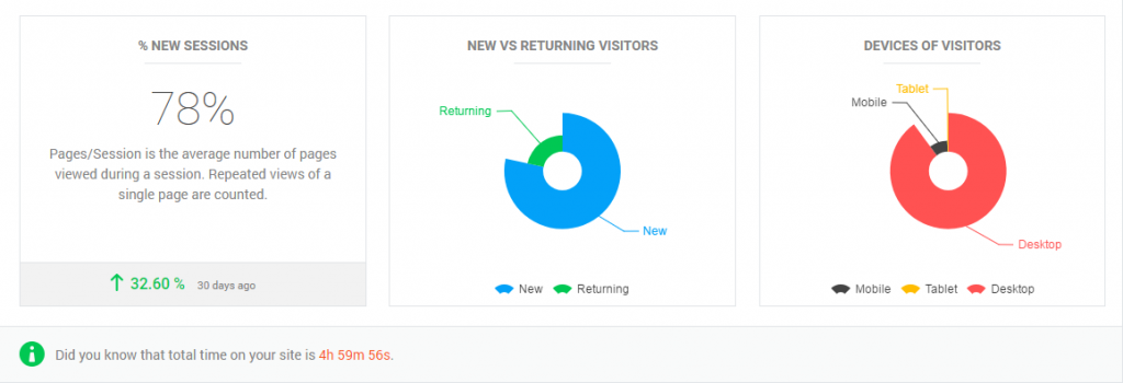 Website Visitor Data